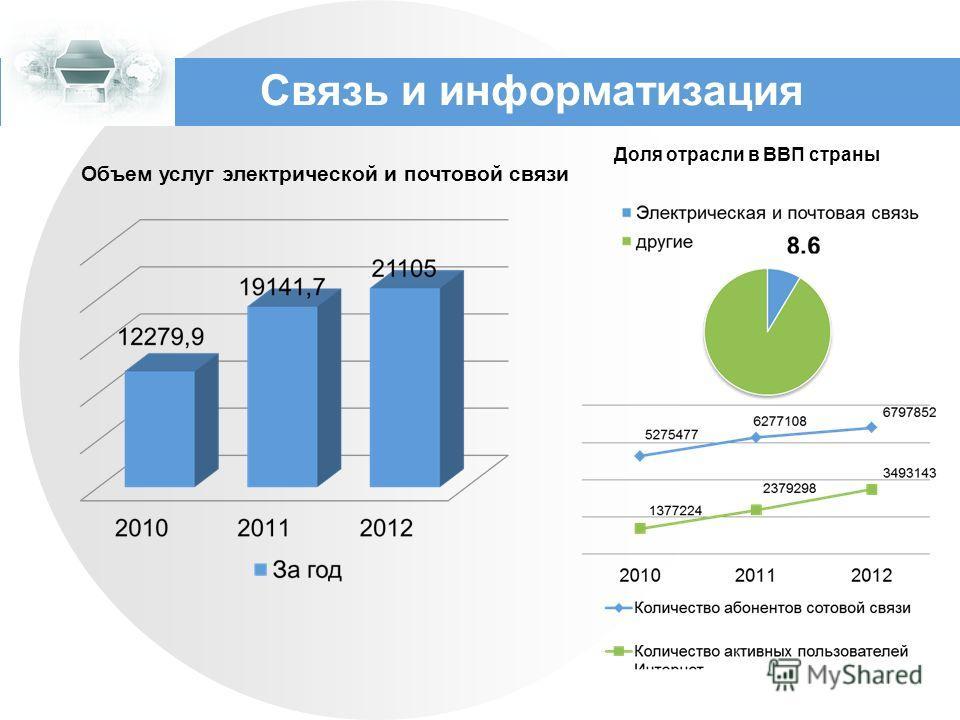 Связь и информатизация Объем услуг электрической и почтовой связи Доля отрасли в ВВП страны