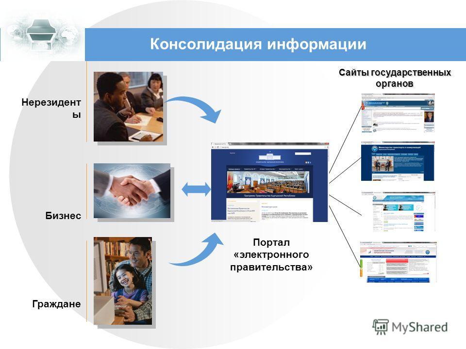 Консолидация информации Нерезидент ы Граждане Бизнес Портал «электронного правительства» Сайты государственных органов