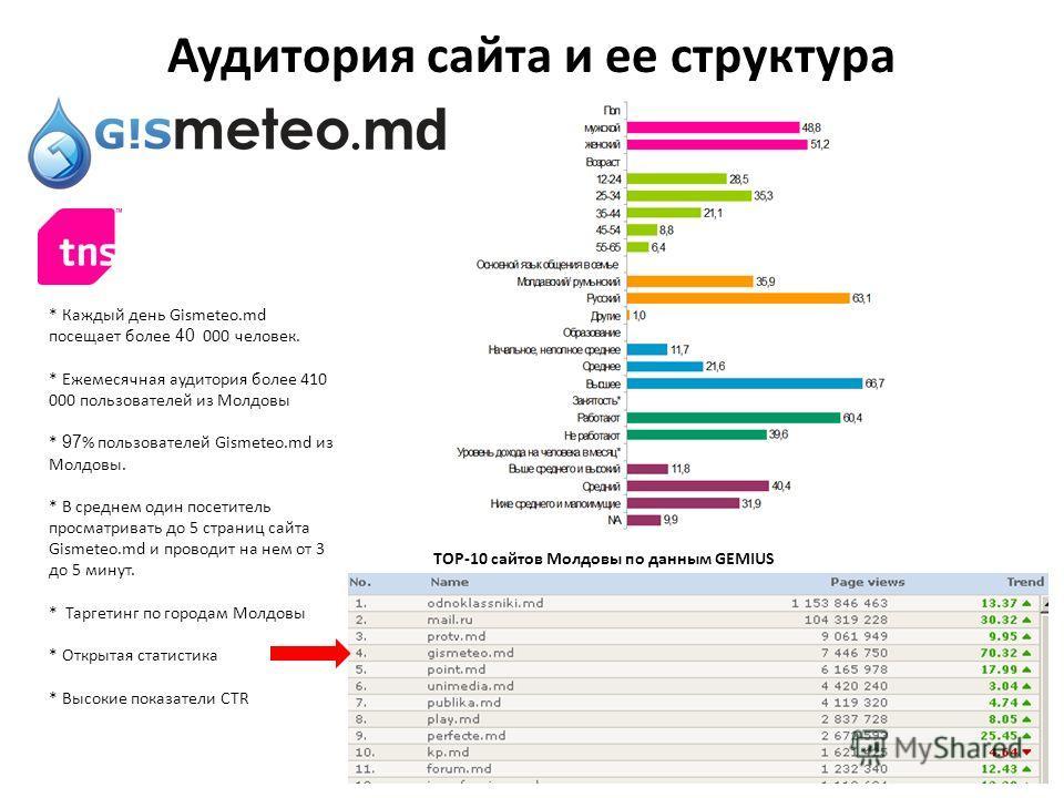 * Каждый день Gismeteo.md посещает более 40 000 человек. * Ежемесячная аудитория более 410 000 пользователей из Молдовы * 97 % пользователей Gismeteo.md из Молдовы. * В среднем один посетитель просматривать до 5 страниц сайта Gismeteo.md и проводит н
