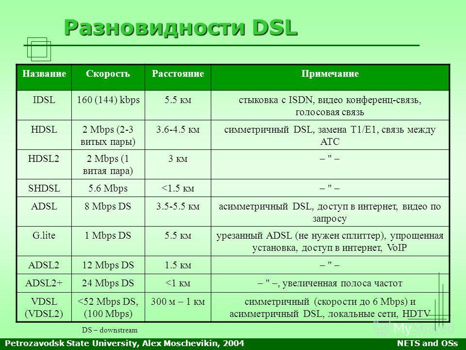 Petrozavodsk State University, Alex Moschevikin, 2004NETS and OSs Разновидности DSL НазваниеСкоростьРасстояниеПримечание IDSL160 (144) kbps5.5 кмстыковка с ISDN, видео конференц-связь, голосовая связь HDSL2 Mbps (2-3 витых пары) 3.6-4.5 кмcимметричны