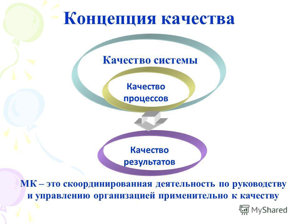 Концепция качества Качество процессов Качество результатов Качество системы МК – это скоординированная деятельность по руководству и управлению организацией применительно к качеству 4
