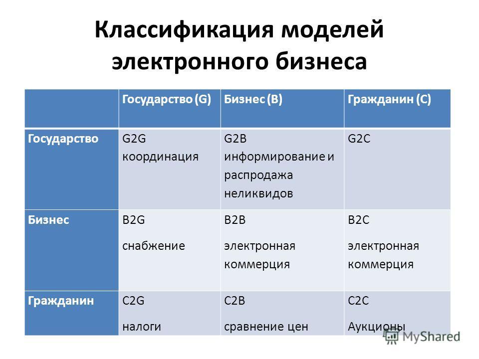 Классификация моделей электронного бизнеса Государство (G)Бизнес (B)Гражданин (C) Государство G2G координация G2B информирование и распродажа неликвидов G2C Бизнес B2G снабжение B2B электронная коммерция B2C электронная коммерция ГражданинC2G налоги