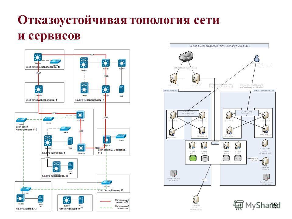 Отказоустойчивая топология сети и сервисов 19