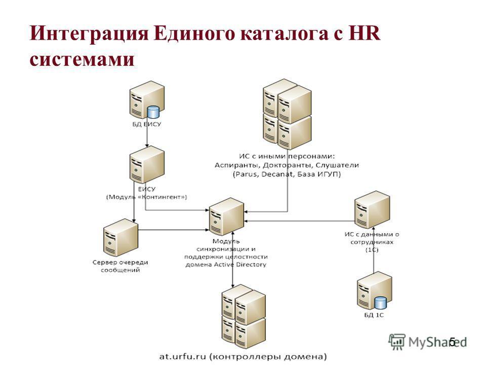 Интеграция Единого каталога с HR системами 5