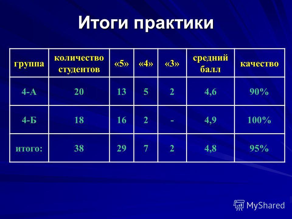 Презентация на тему ОТЧЕТ по летней педагогической практике К р  3 Итоги