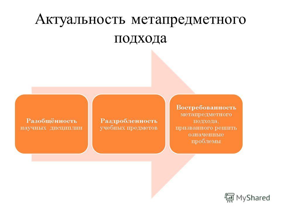 Актуальность метапредметного подхода