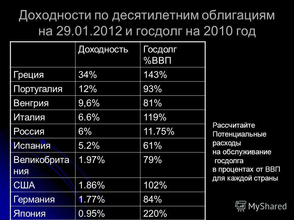 Доходности по десятилетним облигациям на 29.01.2012 и госдолг на 2010 год ДоходностьГосдолг %ВВП Греция34%143% Португалия12%93% Венгрия9,6%81% Италия6.6%119% Россия6%11.75% Испания5.2%61% Великобрита ния 1.97%79% США1.86%102% Германия1.77%84% Япония0