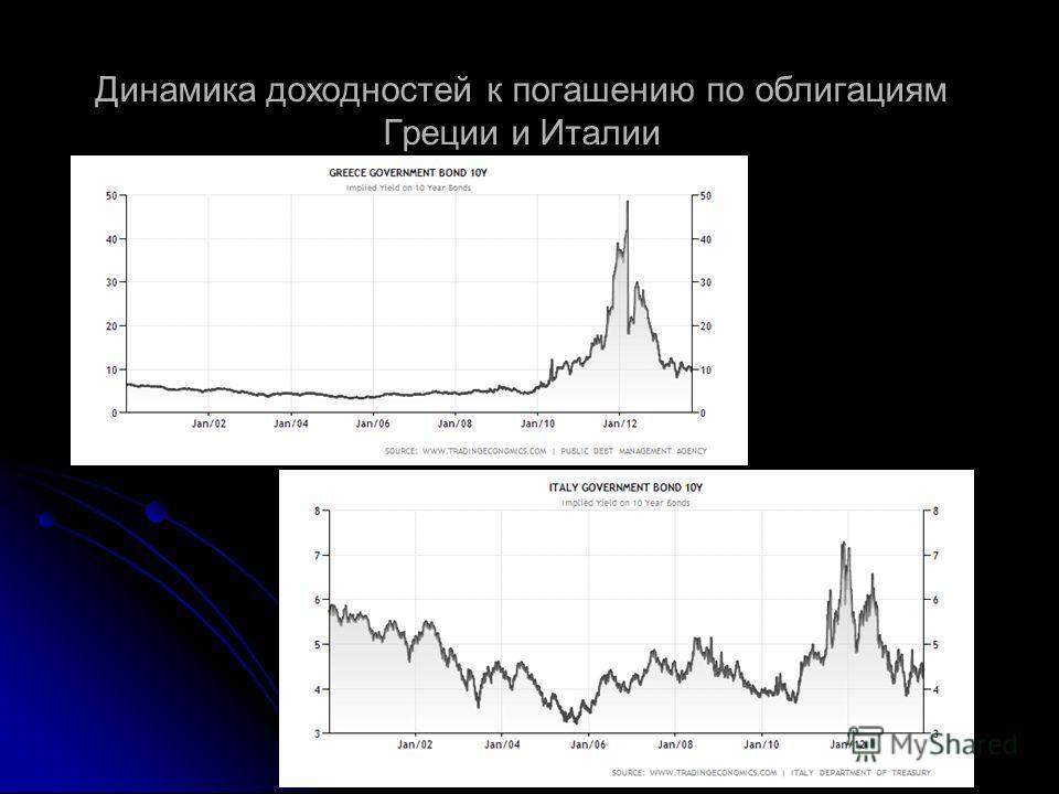 Динамика доходностей к погашению по облигациям Греции и Италии