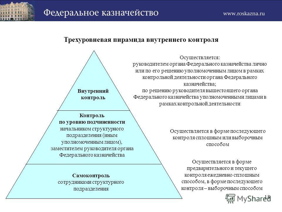 Трехуровневая пирамида внутреннего контроля Осуществляется: руководителем органа Федерального казначейства лично или по его решению уполномоченным лицом в рамках контрольной деятельности органа Федерального казначейства; по решению руководителя вышес