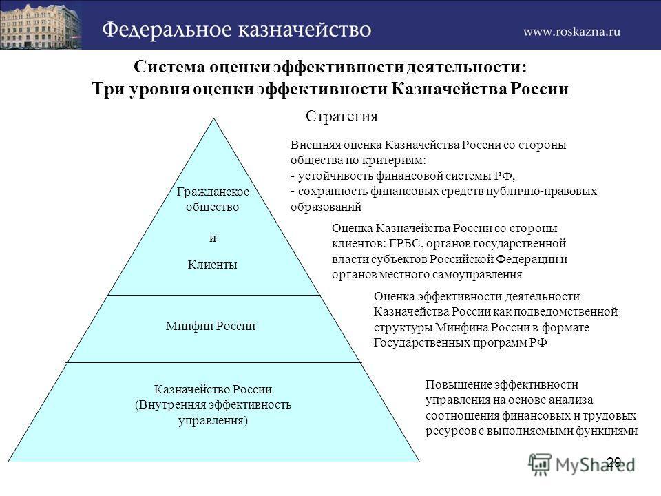 29 Система оценки эффективности деятельности: Три уровня оценки эффективности Казначейства России Внешняя оценка Казначейства России со стороны общества по критериям: - устойчивость финансовой системы РФ, - сохранность финансовых средств публично-пра