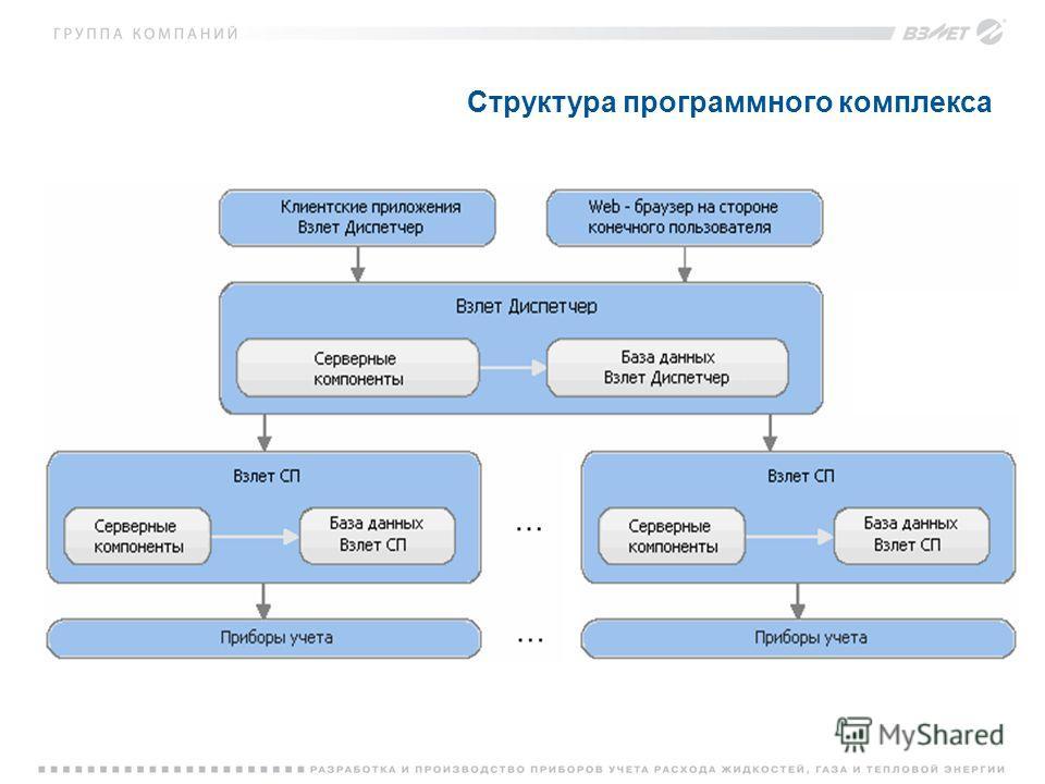 Структура программного комплекса