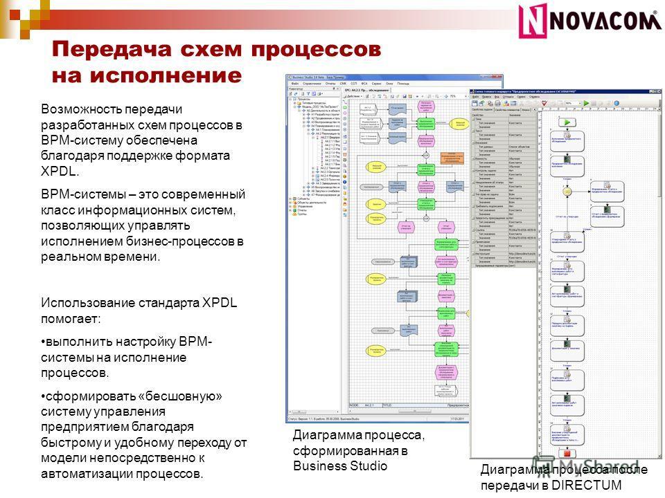 Передача схем процессов на исполнение Возможность передачи разработанных схем процессов в BPM-систему обеспечена благодаря поддержке формата XPDL. BPM-системы – это современный класс информационных систем, позволяющих управлять исполнением бизнес-про