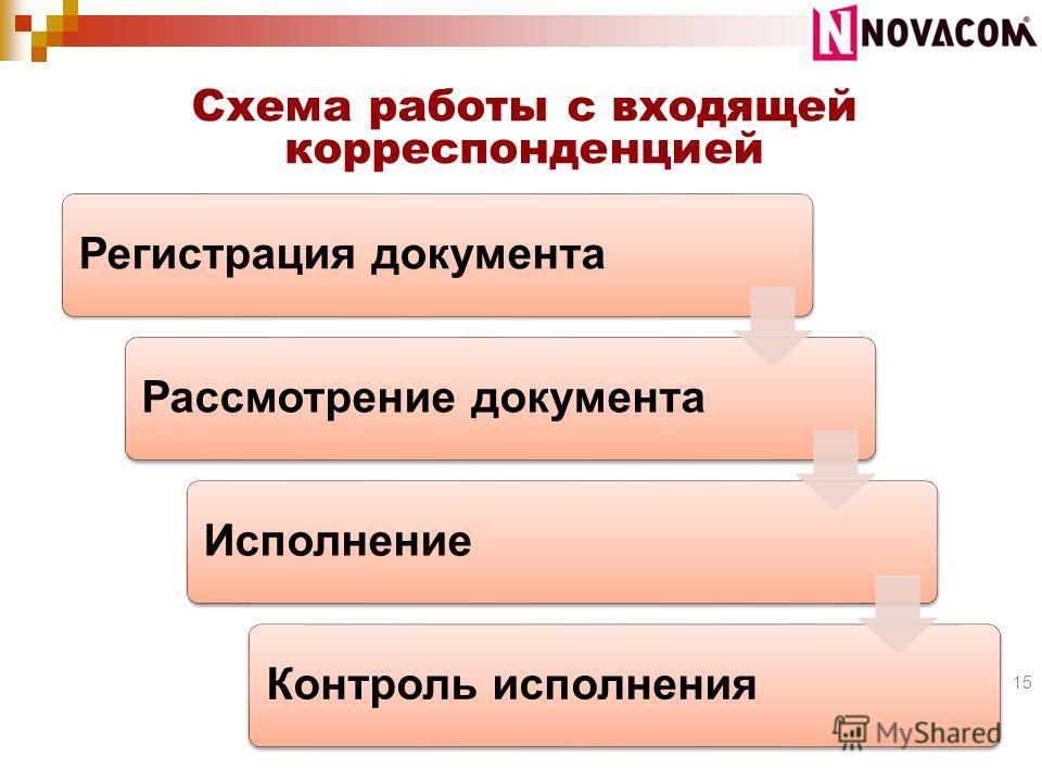 Схема работы с входящей корреспонденцией 15 Регистрация документаРассмотрение документаИсполнениеКонтроль исполнения
