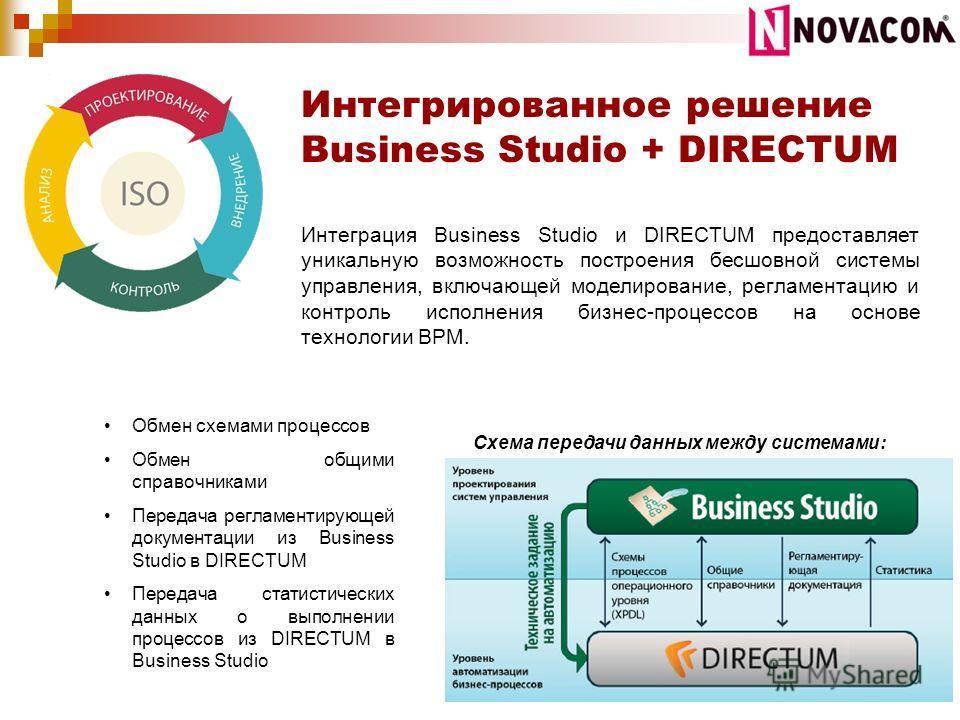 Интегрированное решение Business Studio + DIRECTUM Интеграция Business Studio и DIRECTUM предоставляет уникальную возможность построения бесшовной системы управления, включающей моделирование, регламентацию и контроль исполнения бизнес-процессов на о