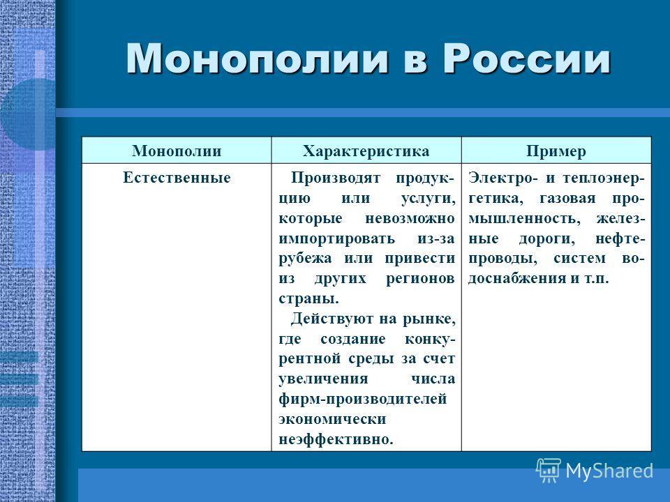 Монополии в России МонополииХарактеристикаПример ЕстественныеПроизводят продук- цию или услуги, которые невозможно импортировать из-за рубежа или привести из других регионов страны. Действуют на рынке, где создание конку- рентной среды за счет увелич
