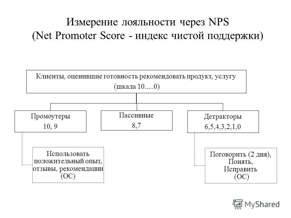 Измерение лояльности через NPS (Net Promoter Score - индекс чистой поддержки ) Клиенты, оценившие готовность рекомендовать продукт, услугу (шкала 10.....0) Промоутеры 10, 9 Использовать положительный опыт, отзывы, рекомендации (ОС) Пассивные 8,7 Детр