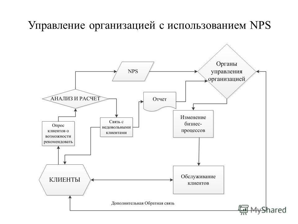 Управление организацией с использованием NPS