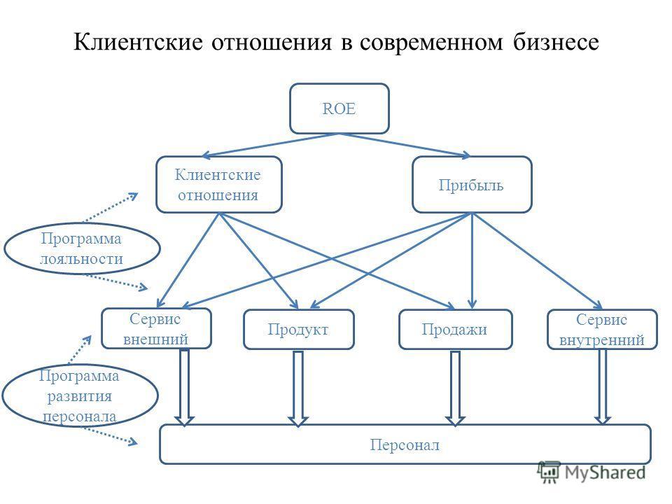 Клиентские отношения в современном бизнесе Клиентские отношения ROE Прибыль Сервис внешний ПродуктПродажи Сервис внутренний Персонал Программа лояльности Программа развития персонала