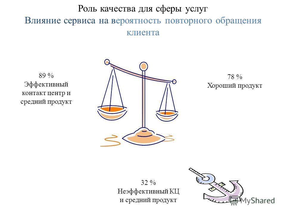 Роль качества для сферы услуг Влияние сервиса на вероятность повторного обращения клиента 89 % Эффективный контакт центр и средний продукт 78 % Хороший продукт 32 % Неэффективный КЦ и средний продукт