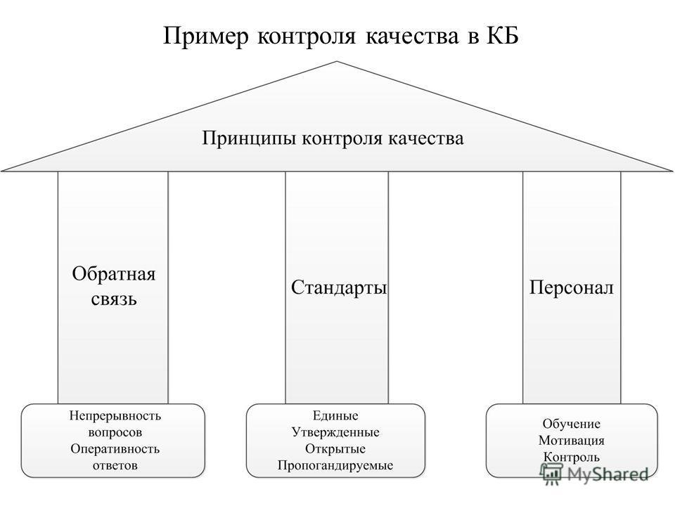 Пример контроля качества в КБ