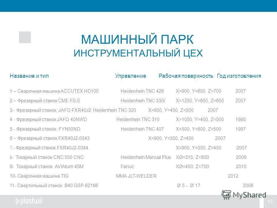 12 Название и тип Управление Рабочая поверхность Год изготовления 1 – Сварочная машина ACCUTEX HD100Heidenhein TNC 426X=900, Y=650, Z=700 2007 2 – Фрезерный станок CME FS-0Heidenhein TNC 530iX=1250, Y=850, Z=850 2007 3 - Фрезерный станок JAFO FXR40J2
