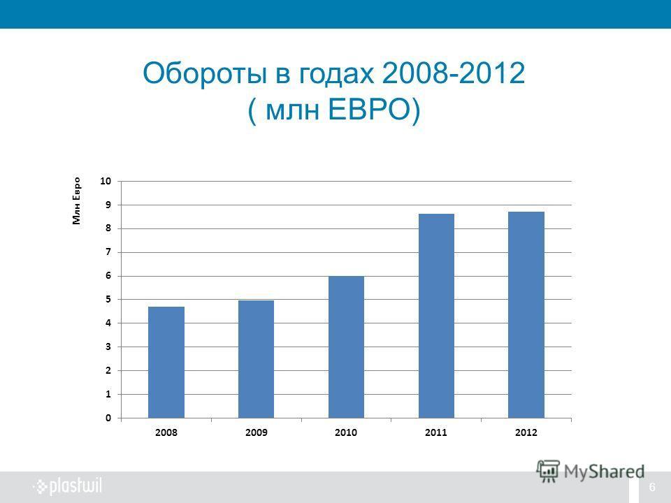 6 Обороты в годах 2008-2012 ( млн ЕВРО)