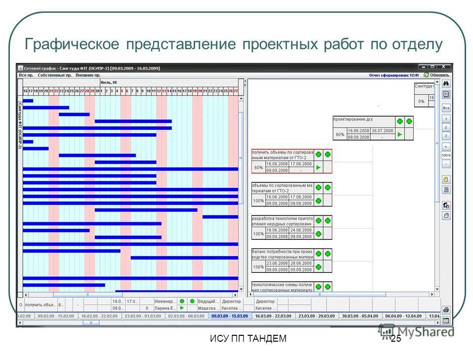 Графическое представление проектных работ по отделу ИСУ ПП ТАНДЕМ 25