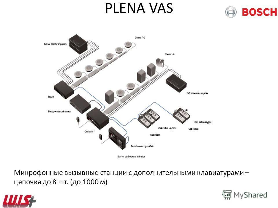 PLENA VAS Микрофонные вызывные станции с дополнительными клавиатурами – цепочка до 8 шт. (до 1000 м)