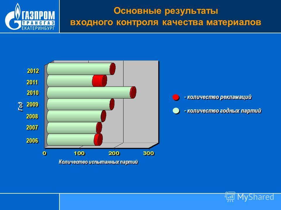ПБ 1057303 Правила устройства и безопасной эксплуатации