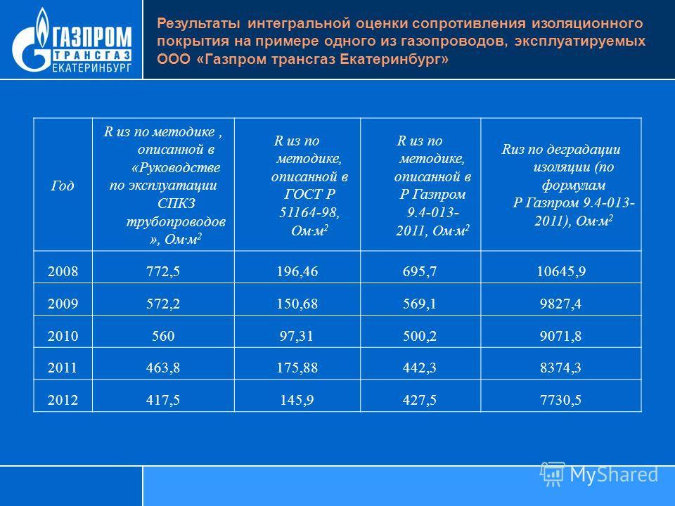 Год R из по методике, описанной в «Руководстве по эксплуатации СПКЗ трубопроводов », Омм 2 R из по методике, описанной в ГОСТ Р 51164-98, Омм 2 R из по методике, описанной в Р Газпром 9.4-013- 2011, Омм 2 Rиз по деградации изоляции (по формулам Р Газ