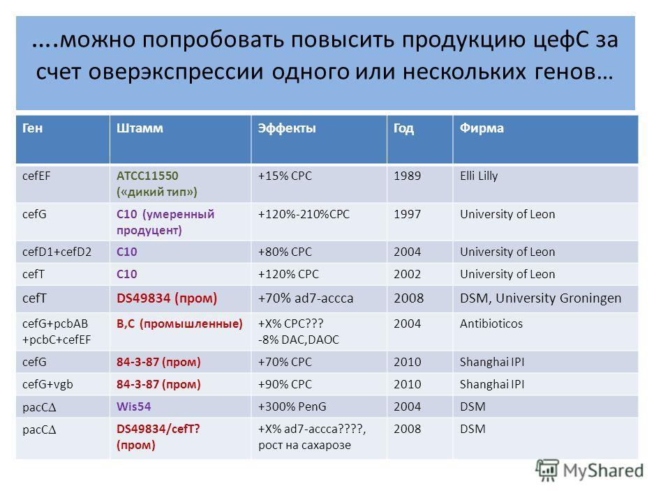 ГенШтаммЭффектыГодФирма cefEFATCC11550 («дикий тип») +15% CPC1989Elli Lilly cefGC10 (умеренный продуцент) +120%-210%CPC1997University of Leon cefD1+cefD2C10+80% CPC2004University of Leon cefTC10+120% CPC2002University of Leon cefTDS49834 (пром)+70% a