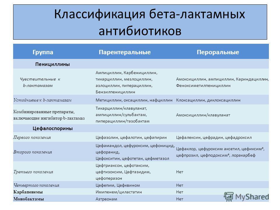 Классификация бета-лактамных антибиотиков Группа Парентеральные Пероральные Пенициллины Чувствительные к b-лактамазам Ампициллин, Карбенициллин, тикарциллин, мезлоциллин, азлоциллин, пиперациллин, Бензилпенициллин Амоксициллин, ампициллин, Кариндацил