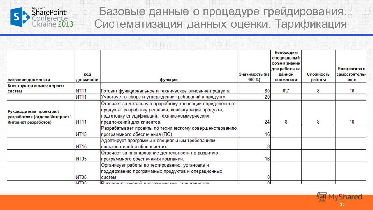 13 Базовые данные о процедуре грейдирования. Систематизация данных оценки. Тарификация