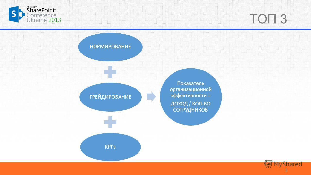 ТОП 3 3 НОРМИРОВАНИЕГРЕЙДИРОВАНИЕ KPIs Показатель организационной эффективности = ДОХОД / КОЛ-ВО СОТРУДНИКОВ