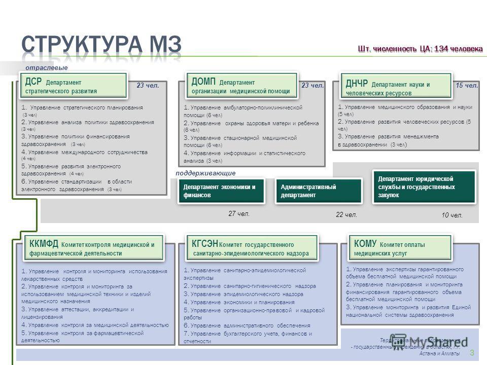 1. Управление стратегического планирования (3 чел) 2. Управление анализа политики здравоохранения (3 чел) 3. Управление политики финансирования здравоохранения (3 чел) 4. Управление международного сотрудничества (4 чел) 5. Управление развития электро