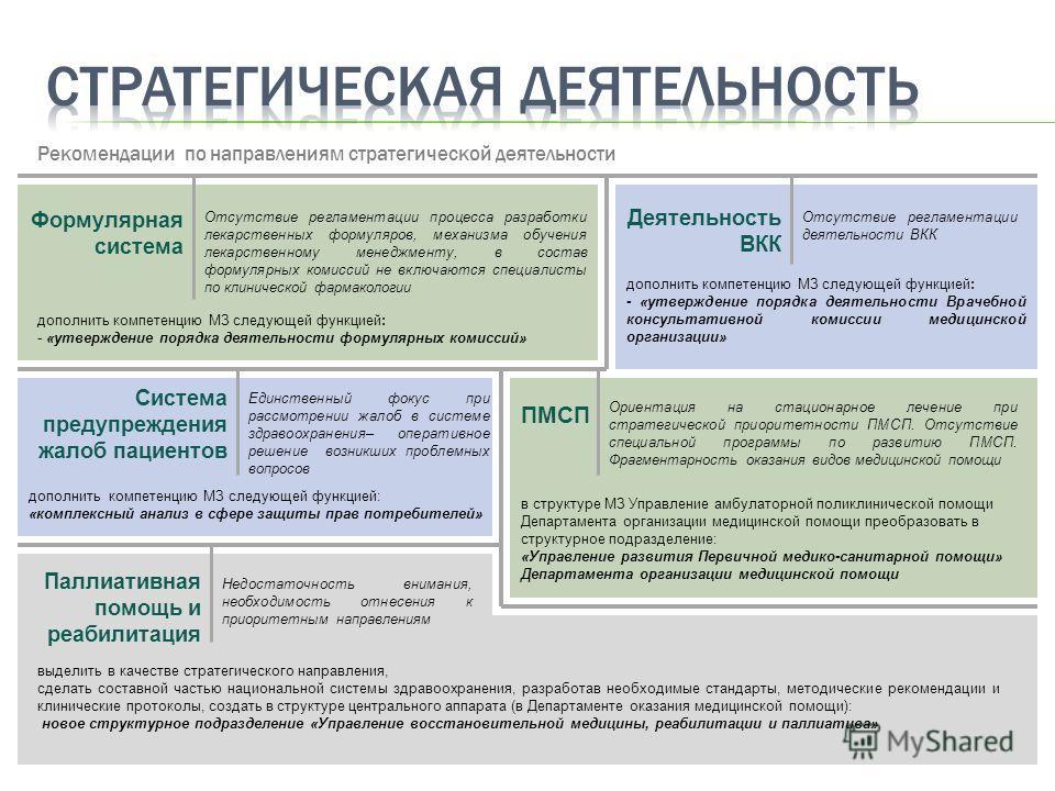 ПМСП Формулярная система Паллиативная помощь и реабилитация Система предупреждения жалоб пациентов Деятельность ВКК Отсутствие регламентации процесса разработки лекарственных формуляров, механизма обучения лекарственному менеджменту, в состав формуля