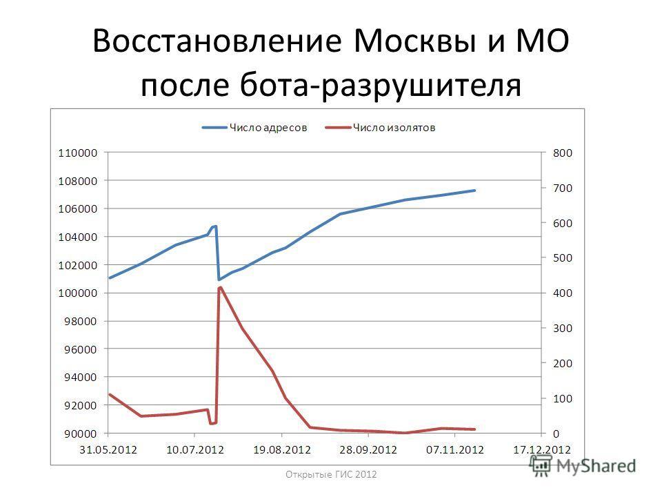 Восстановление Москвы и МО после бота-разрушителя Открытые ГИС 2012