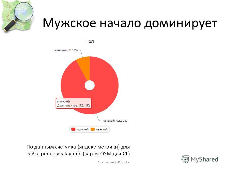 Мужское начало доминирует По данным счетчика (яндекс-метрики) для сайта peirce.gis-lag.info (карты OSM для СГ) Открытые ГИС 2012