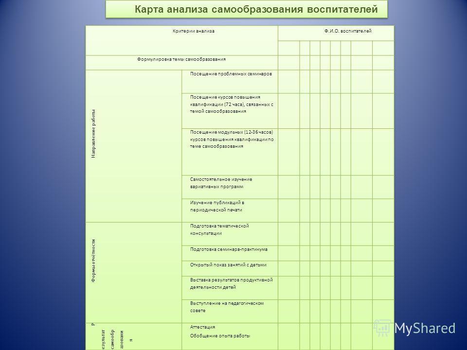 Карта анализа профессионального мастерства воспитателей