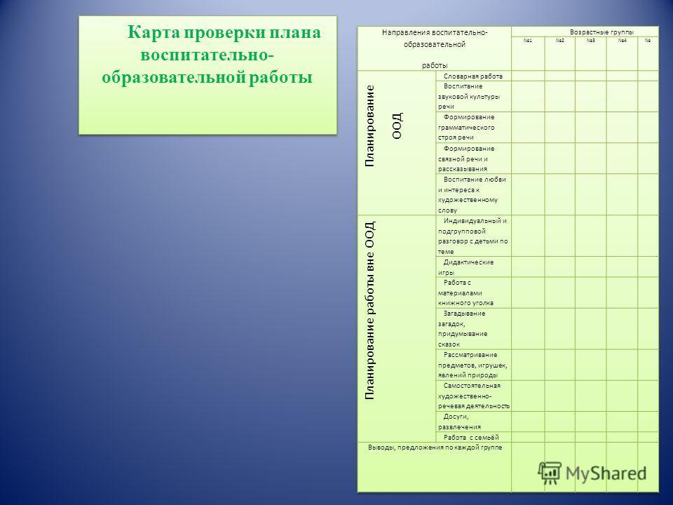 Оценочный лист « Создание условий в группах для развития речи детей »