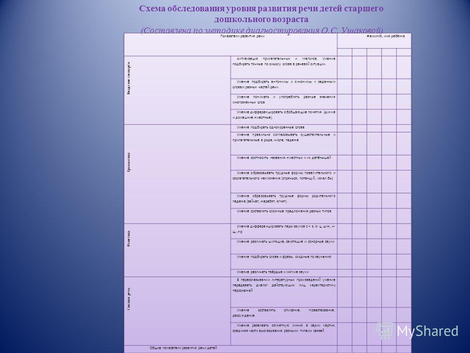 Информационная база: Схема обследования уровня развития речи детей среднего дошкольного возраста (Составлена по методике диагностирования О.С. Ушаковой)