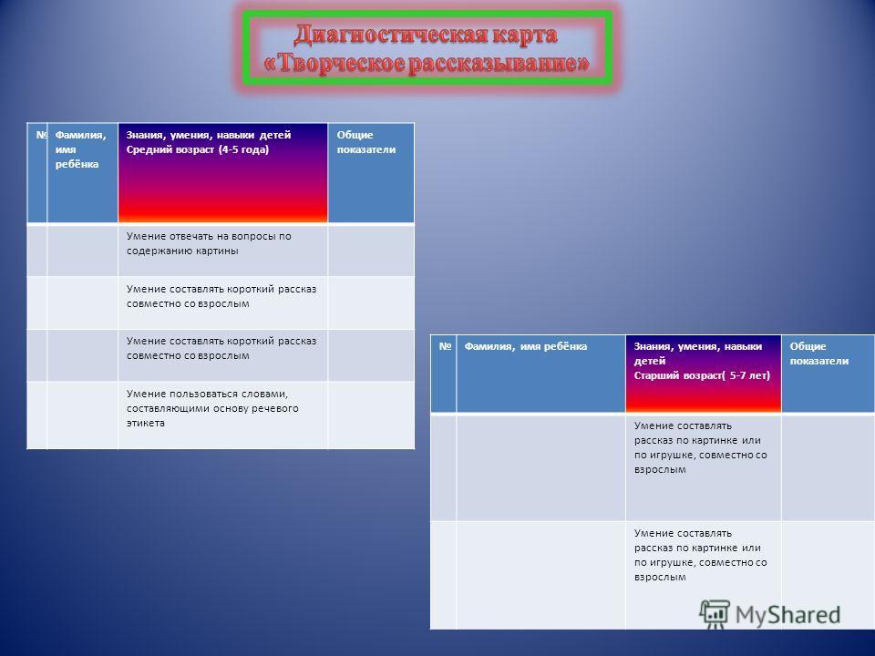 Схема обследования уровня развития речи детей старшего дошкольного возраста (Составлена по методике диагностирования О.С. Ушаковой)