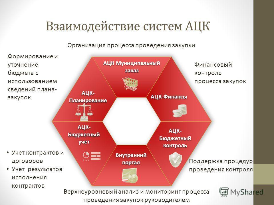 Взаимодействие систем АЦК Внутренний портал АЦК Муниципальный заказ АЦК-Финансы АЦК-Бюджетныйконтроль АЦК-Планирование АЦК- Бюджетный учет Формирование и уточнение бюджета с использованием сведений плана- закупок Организация процесса проведения закуп