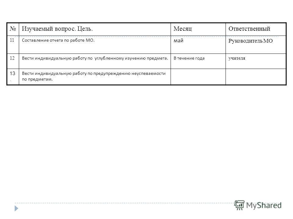 Изучаемый вопрос. Цель.МесяцОтветственный 11 Составление отчета по работе МО. май Руководитель МО 12 Вести индивидуальную работу по углубленному изучению предмета. В течение года учителя 13. Вести индивидуальную работу по предупреждению неуспеваемост