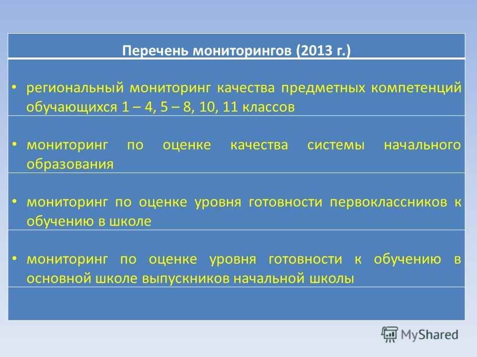 Перечень мониторингов (2013 г.) региональный мониторинг качества предметных компетенций обучающихся 1 – 4, 5 – 8, 10, 11 классов мониторинг по оценке качества системы начального образования мониторинг по оценке уровня готовности первоклассников к обу