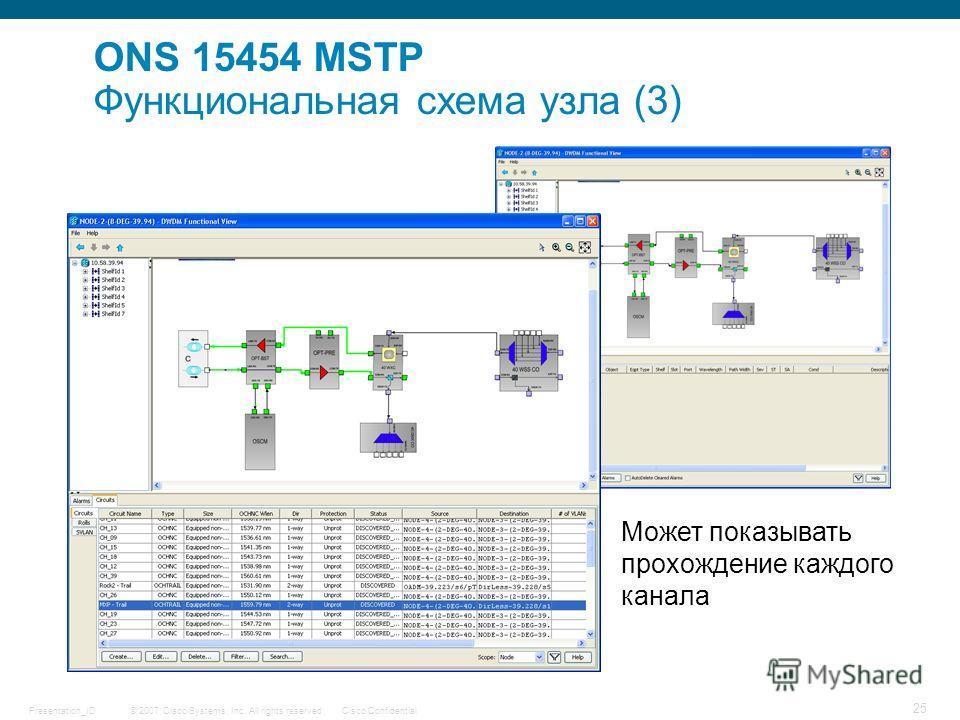 © 2007 Cisco Systems, Inc. All rights reserved.Cisco ConfidentialPresentation_ID 25 Может показывать прохождение каждого канала ONS 15454 MSTP Функциональная схема узла (3)