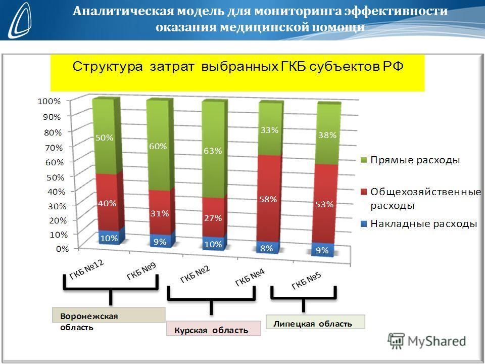 Аналитическая модель для мониторинга эффективности оказания медицинской помощи