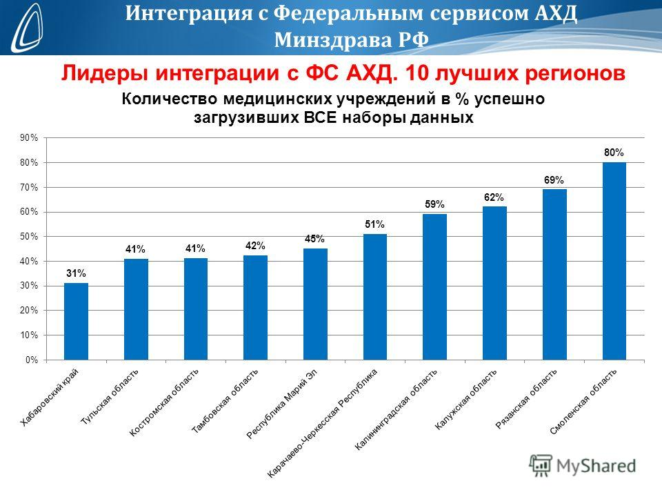 Лидеры интеграции с ФС АХД. 10 лучших регионов
