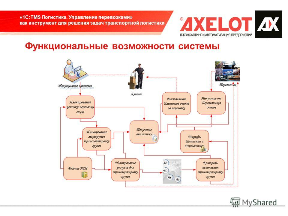 Тема презентации «1С:TMS Логистика. Управление перевозками» как инструмент для решения задач транспортной логистики Функциональные возможности системы