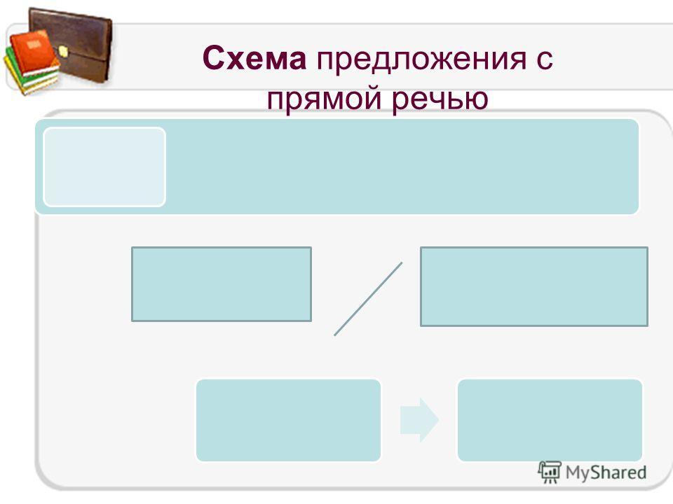 Схема предложения с прямой речью